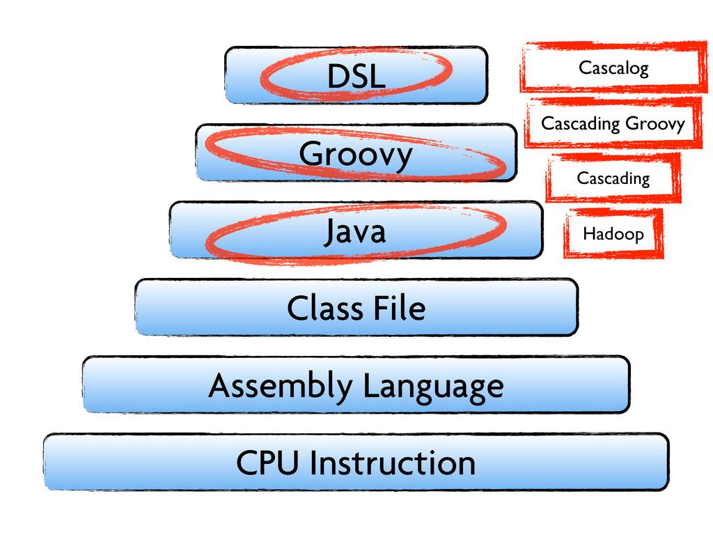 CPU Instruction Assembly Language Class File Ja...