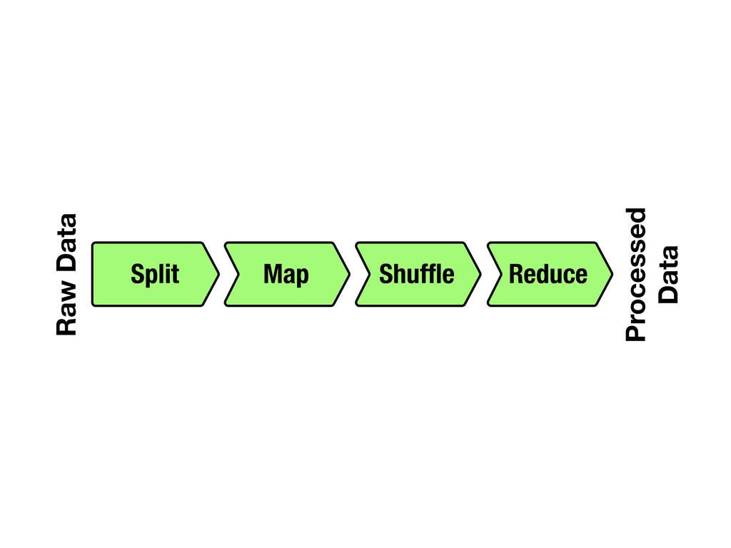 Raw Data Split Shuffle Processed Data Map Reduce