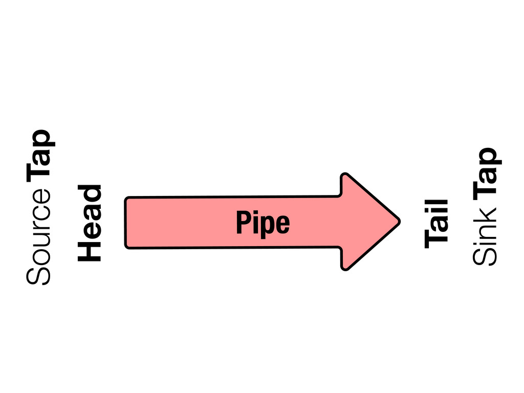 Pipe Head Tail Source Sink Tap Tap