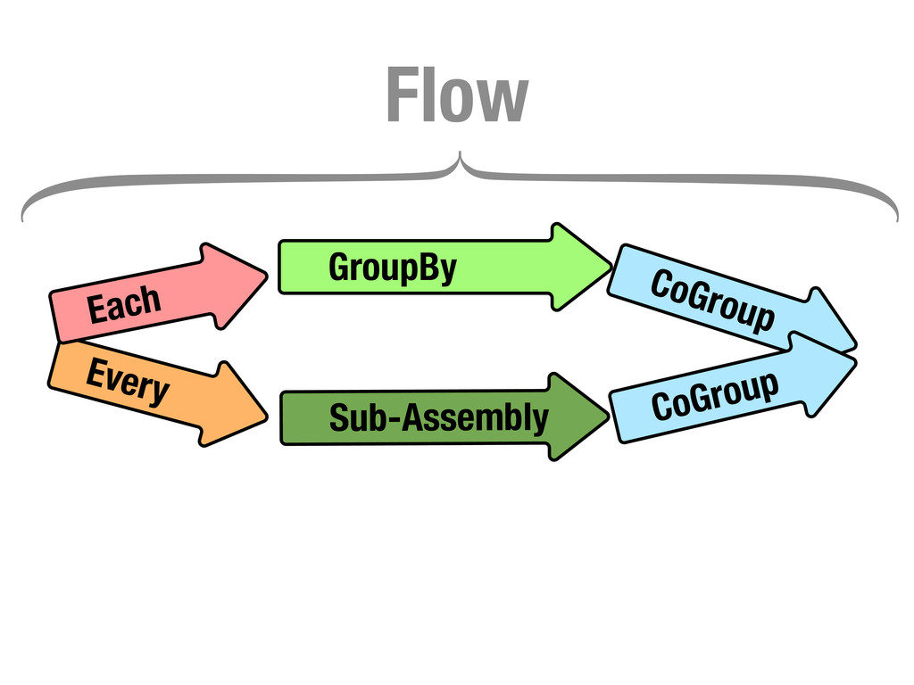 GroupBy CoGroup Every Sub-Assembly Each CoGroup...