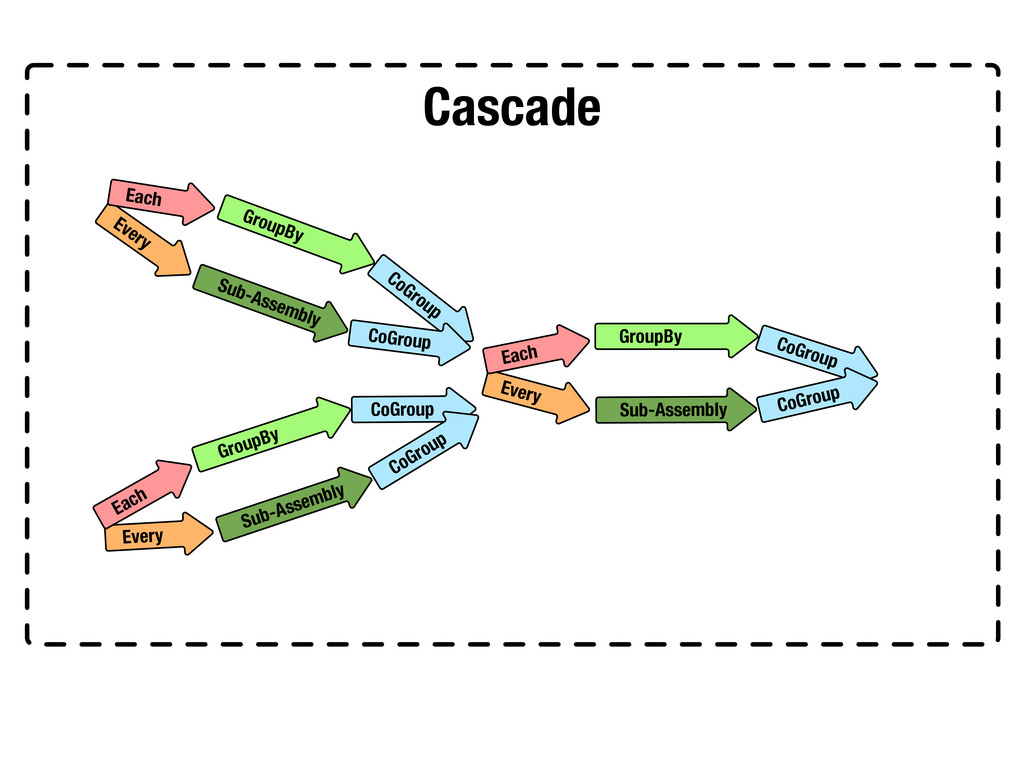 Cascade GroupBy CoGroup Every Sub-Assembly Each...