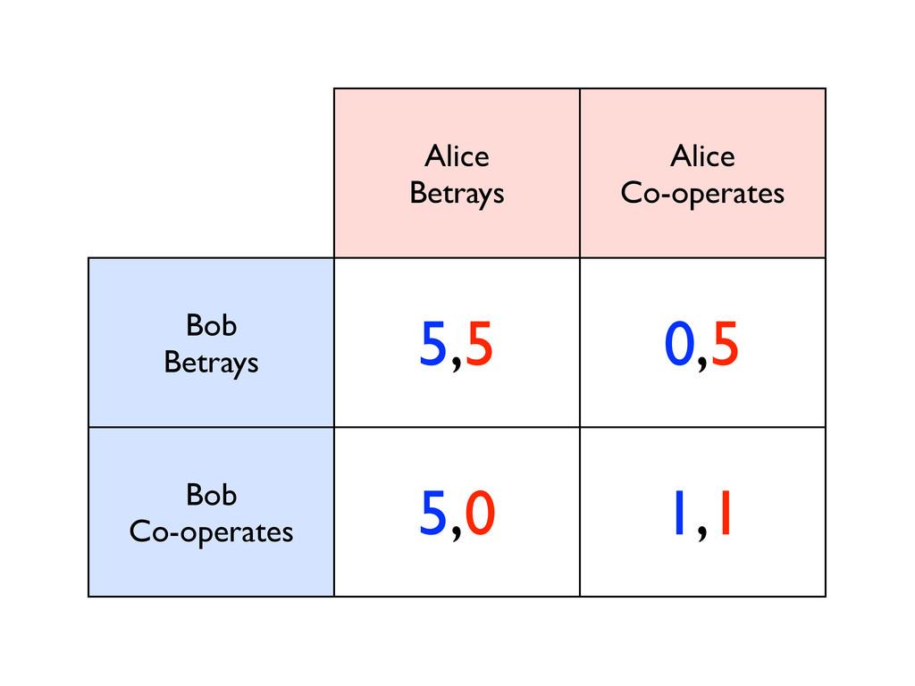 Alice Betrays Alice Co-operates Bob Betrays 5,5...