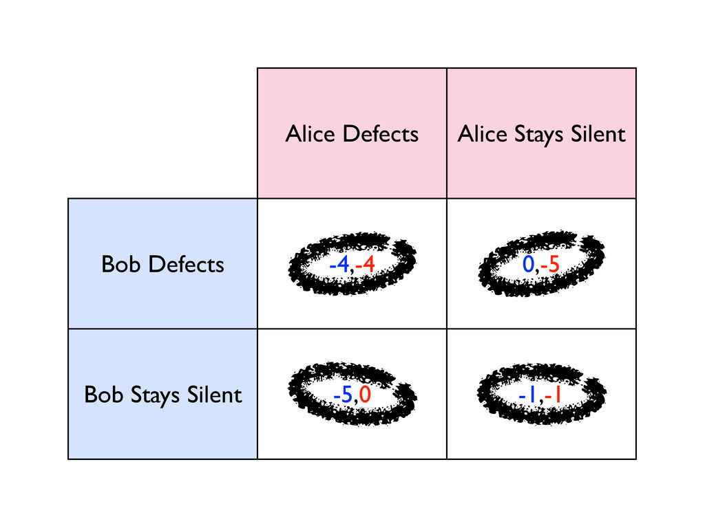 Alice Defects Alice Stays Silent Bob Defects -4...