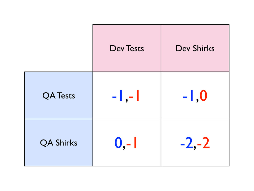 Dev Tests Dev Shirks QA Tests -1,-1 -1,0 QA Shi...