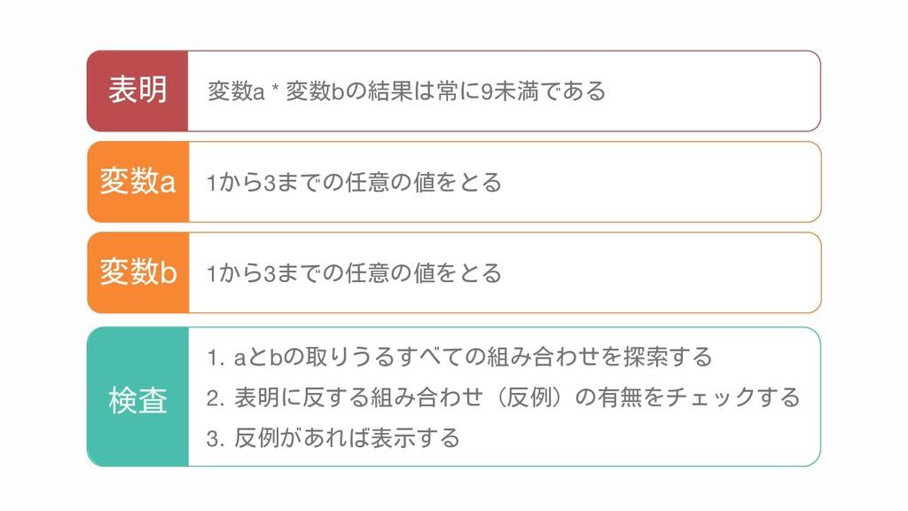 変数a * 変数bの結果は常に9未満である 1から3までの任意の値をとる 変数a 表明 1から...