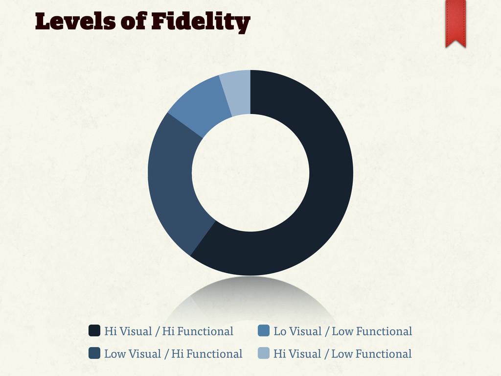 Hi Visual / Hi Functional Low Visual / Hi Funct...
