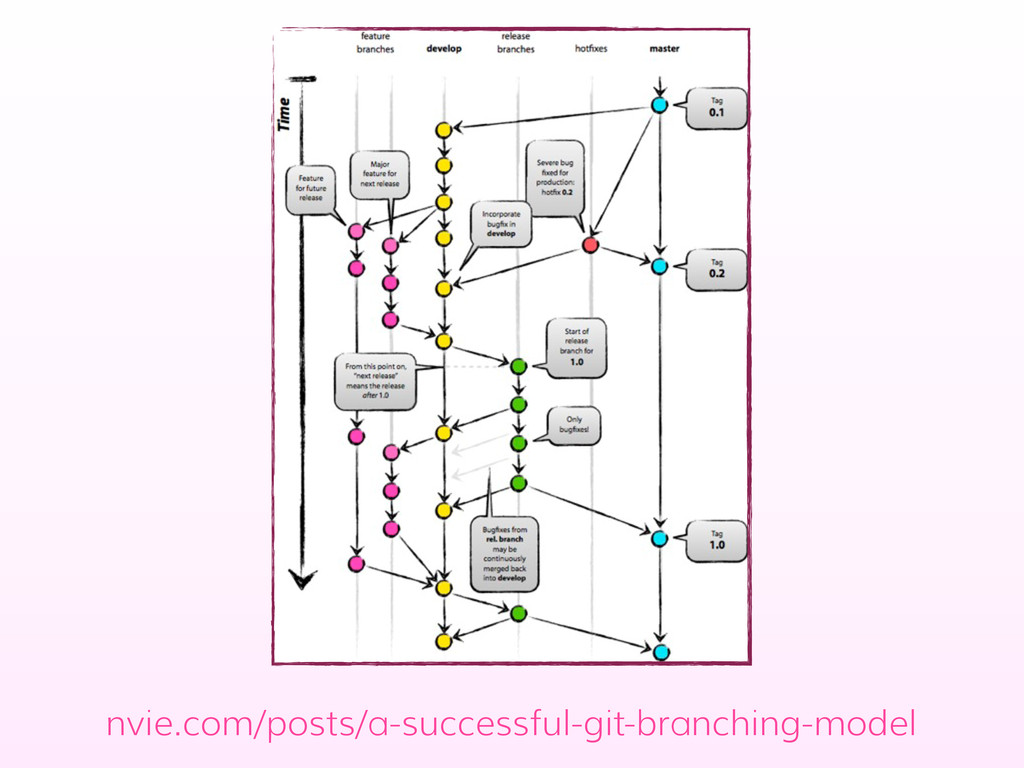 nvie.com/posts/a-successful-git-branching-model