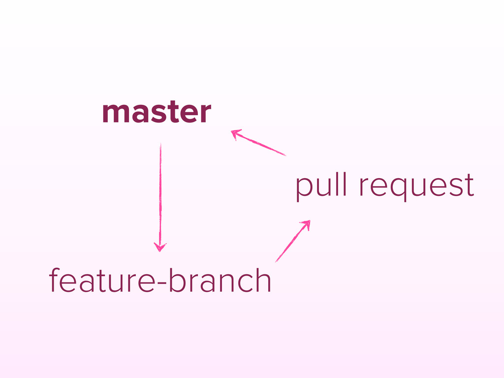master feature-branch pull request
