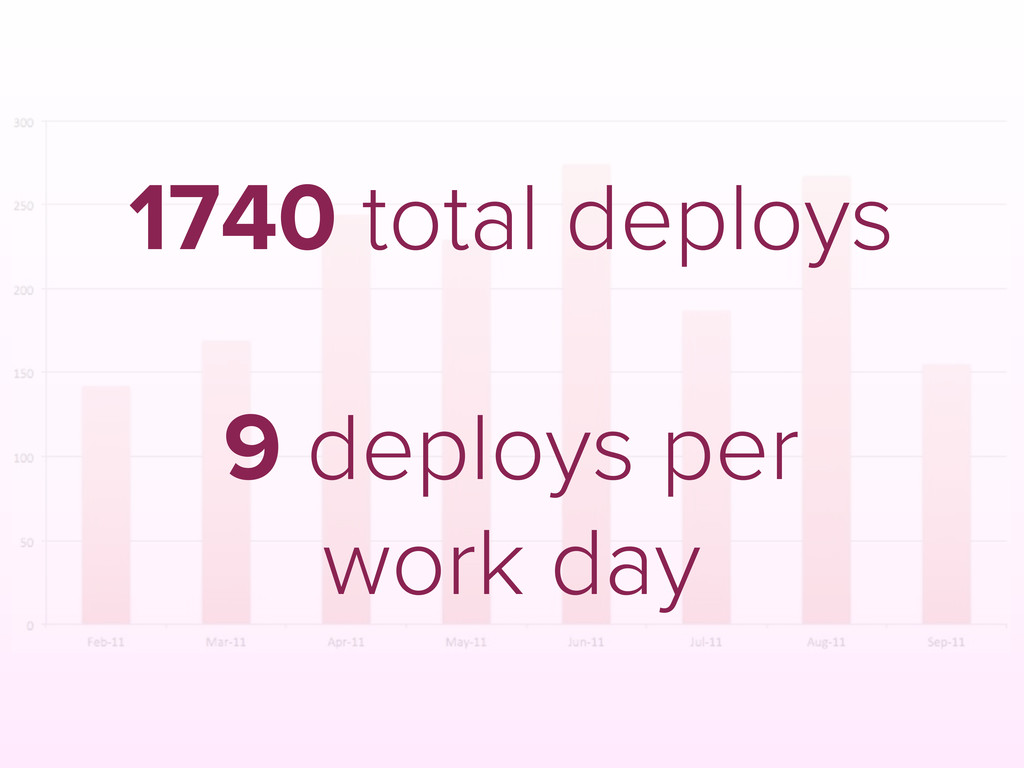 1740 total deploys 9 deploys per work day