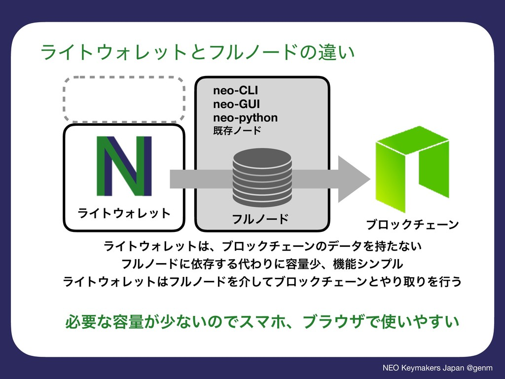 NEO Keymakers Japan @genm ϥΠτΥϨοτͱϑϧϊʔυͷҧ͍ ϥΠτ...
