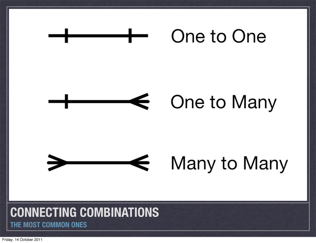CONNECTING COMBINATIONS THE MOST COMMON ONES Fr...