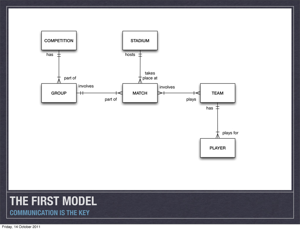 THE FIRST MODEL COMMUNICATION IS THE KEY Friday...