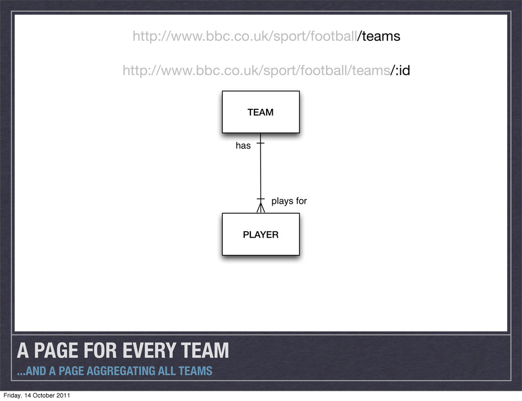 A PAGE FOR EVERY TEAM ...AND A PAGE AGGREGATING...