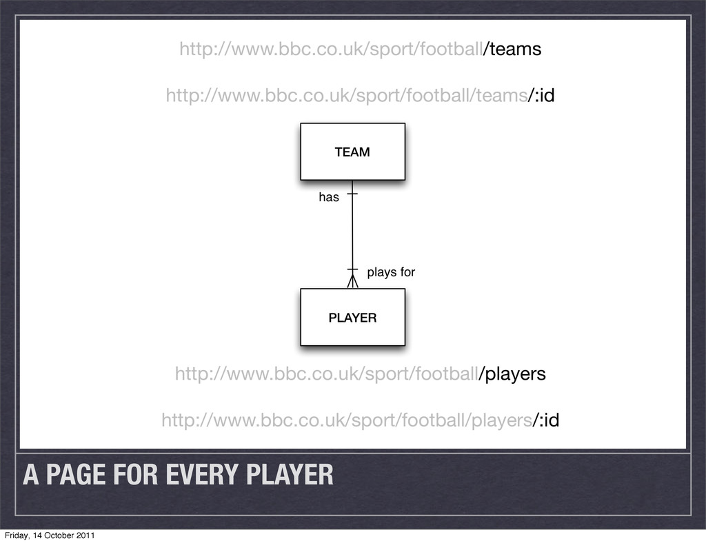 A PAGE FOR EVERY PLAYER Friday, 14 October 2011