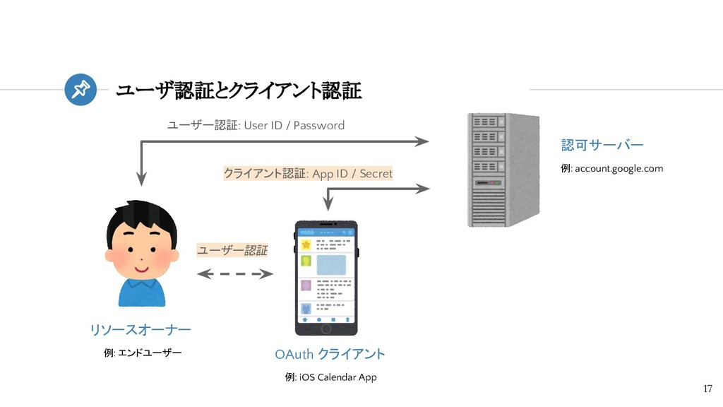 認可サーバー 例: account.google.com ユーザ認証とクライアント認証 17 ...