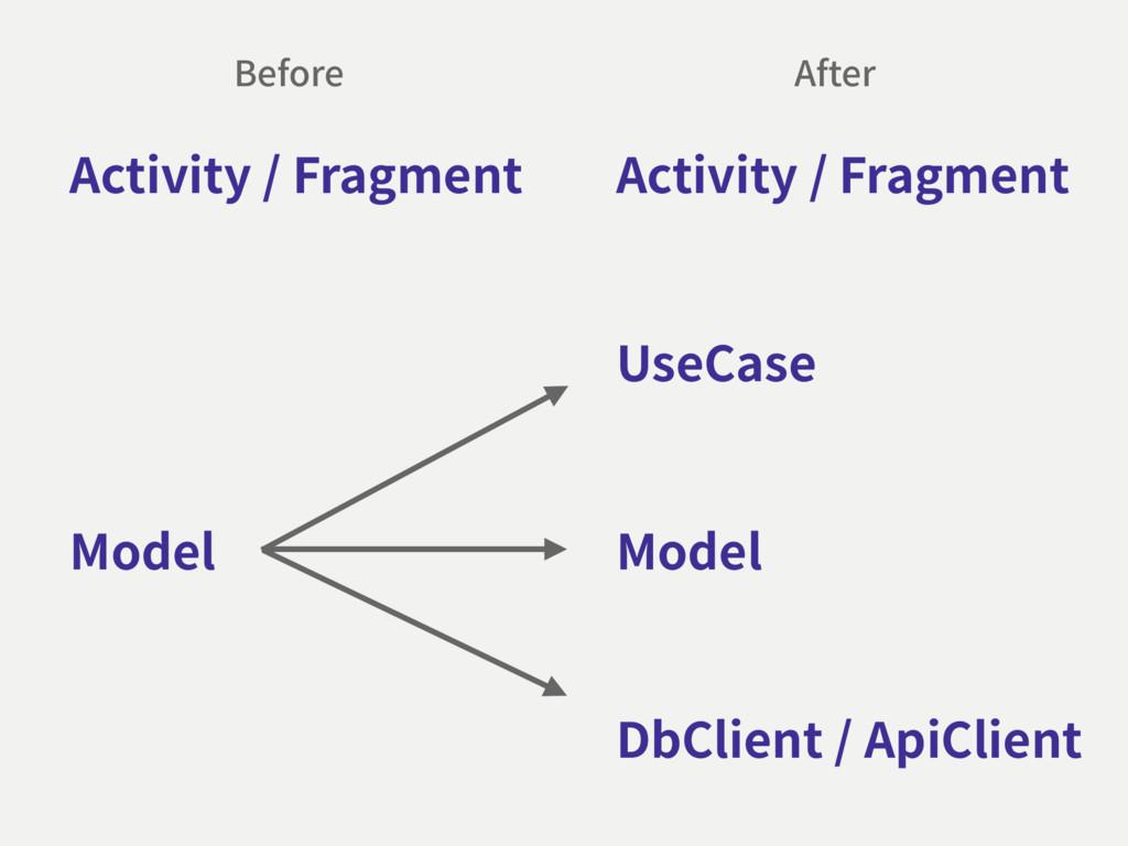DbClient / ApiClient Activity / Fragment Model ...