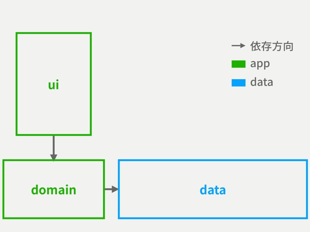 依存⽅向 app data ui domain data