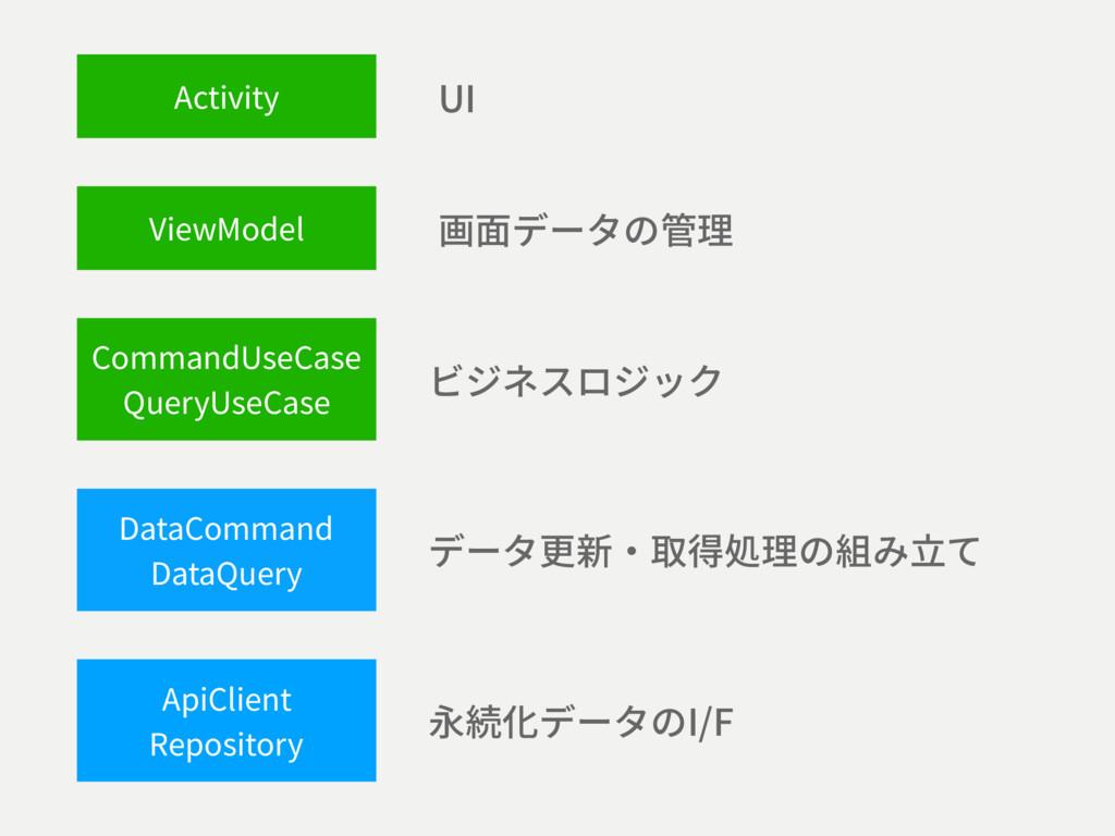 ViewModel CommandUseCase QueryUseCase ApiClient...