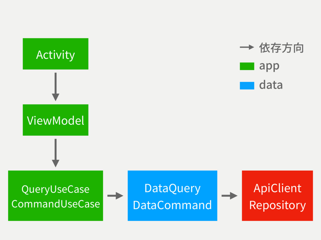 ViewModel DataQuery DataCommand ApiClient Repos...