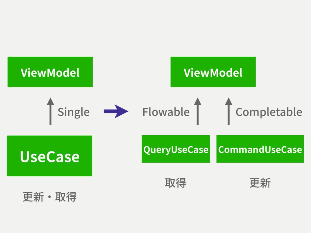 ViewModel UseCase Single CommandUseCase QueryUs...
