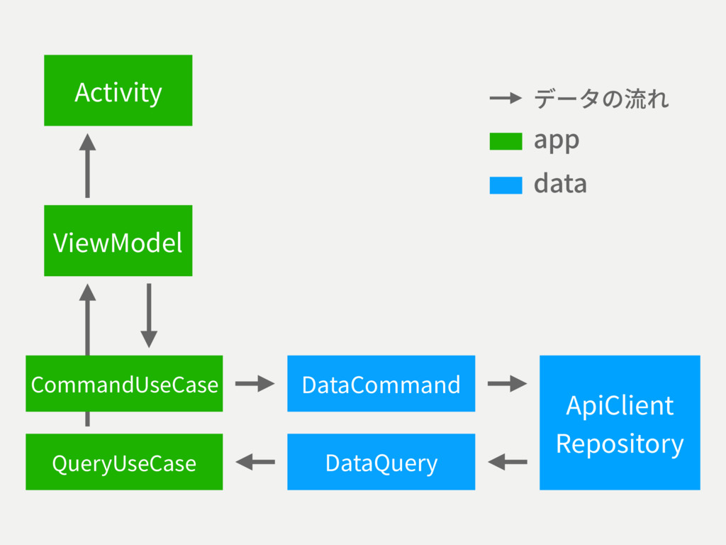 ViewModel CommandUseCase ApiClient Repository A...