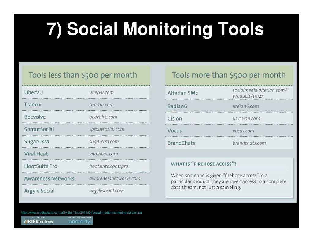 7) Social Monitoring Tools http://www.mediabist...