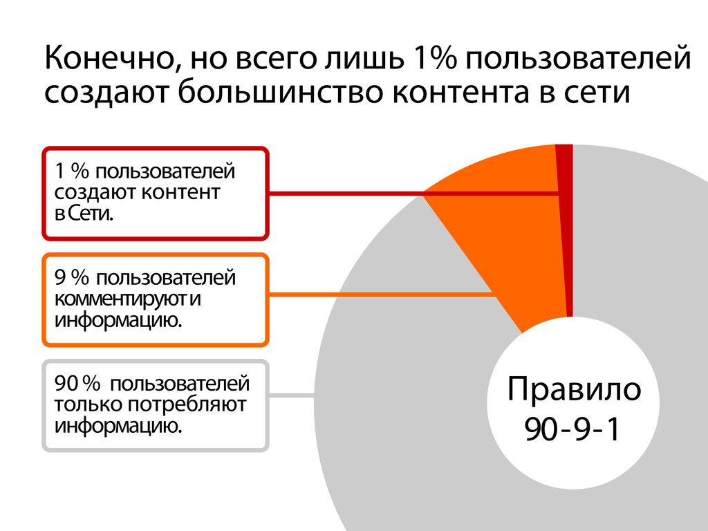 Конечно, но всего лишь 1% пользователей создают...