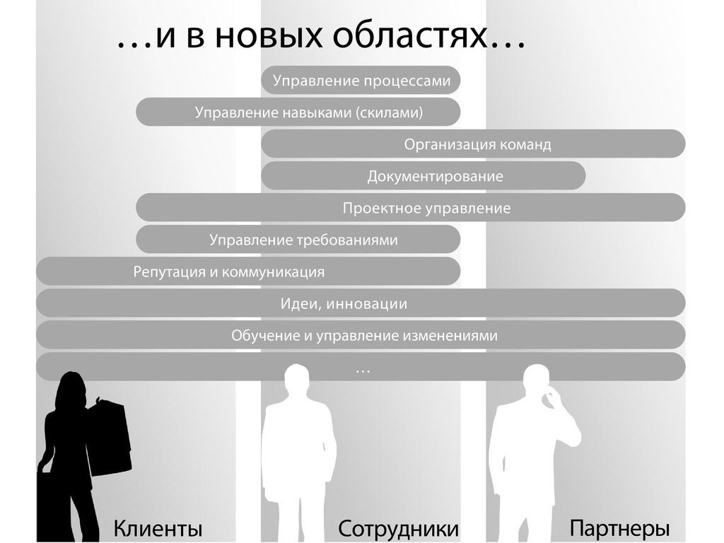 Сотрудники Клиенты Проектное управление Управле...