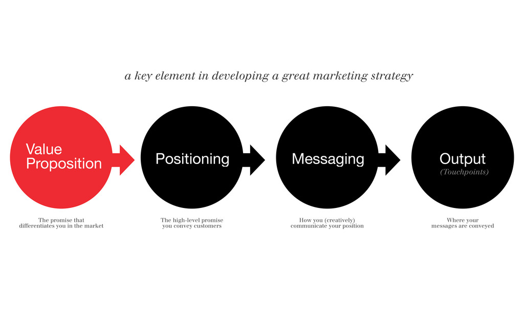 Value Proposition Positioning Messaging Output ...