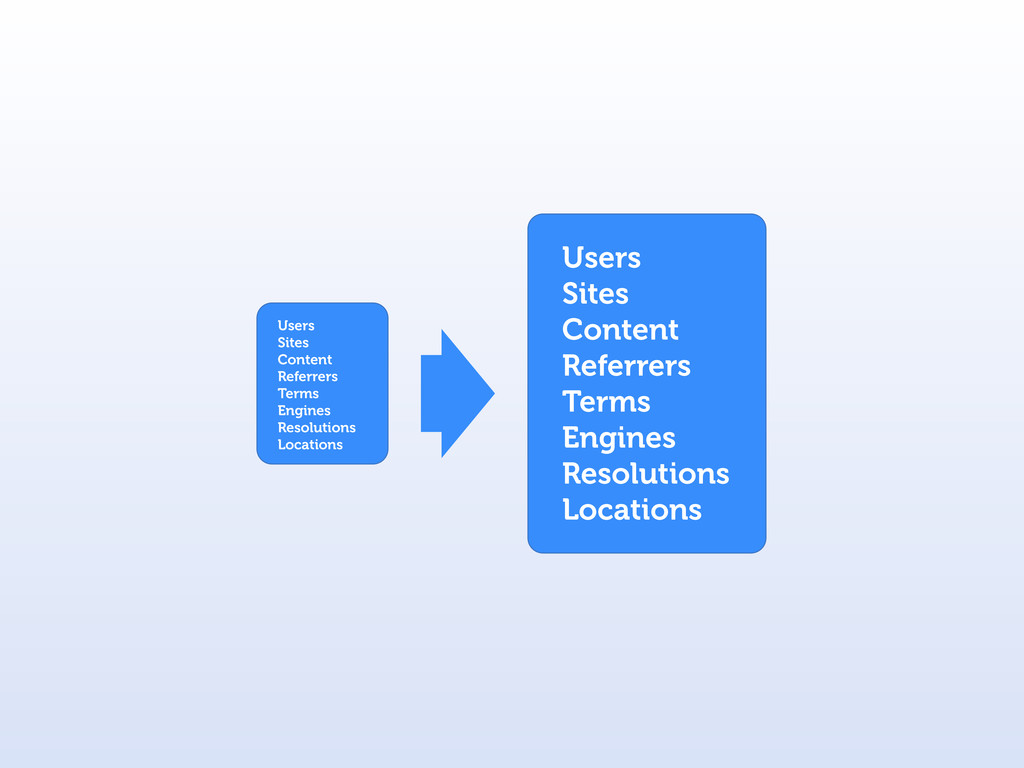 Users Sites Content Referrers Terms Engines Res...