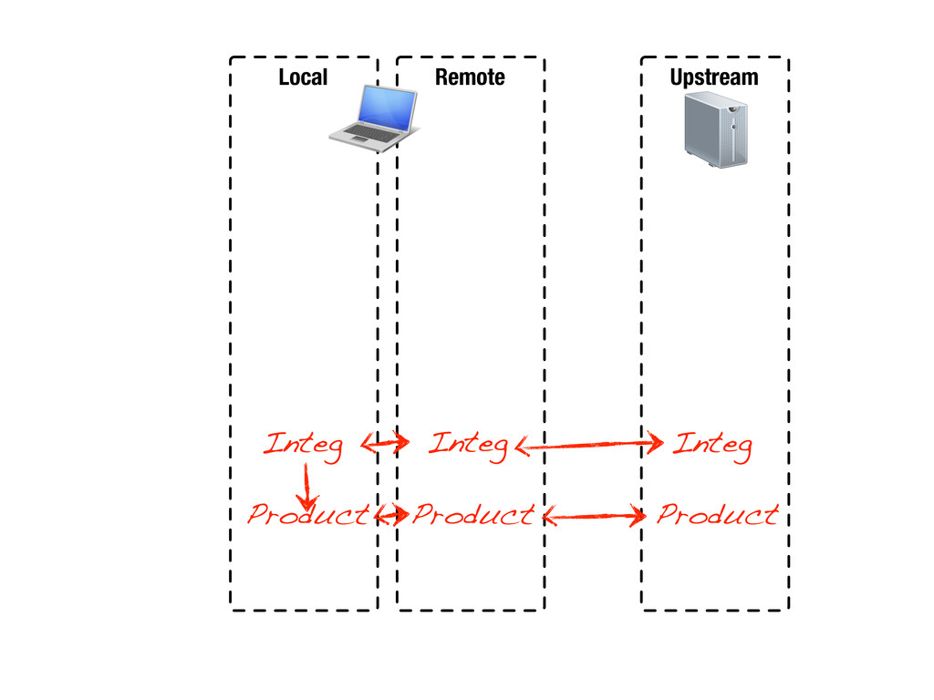 Local Remote Upstream Integ Product Integ Produ...