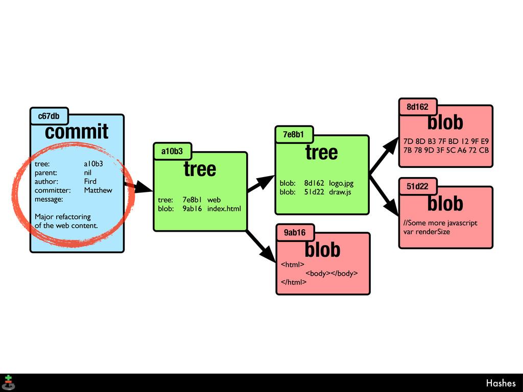 Hashes tree tree: 7e8b1 web blob: 9ab16 index.h...
