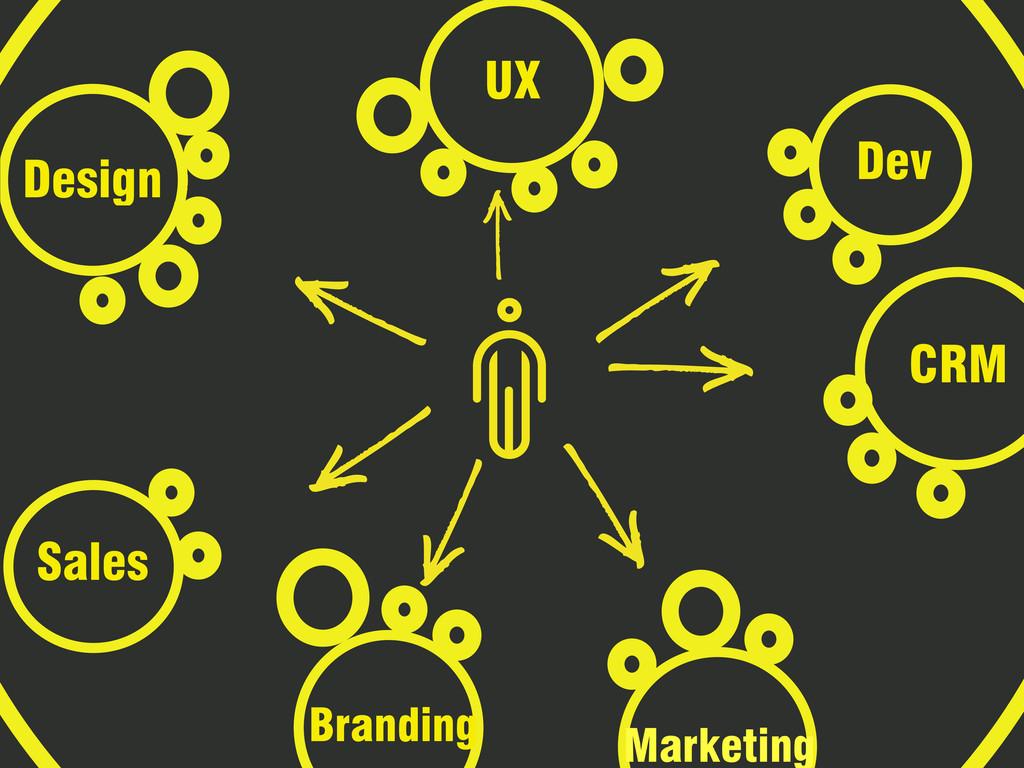 CRM UX Marketing Design Branding Dev Sales