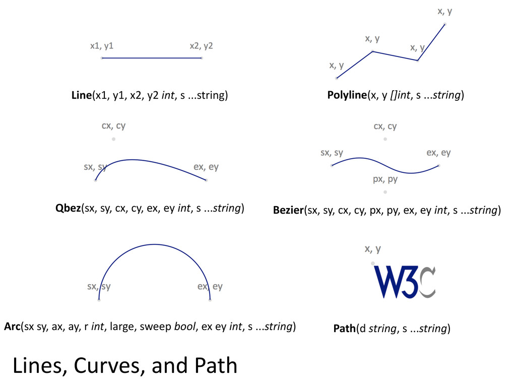 Lines,  Curves,  and  Path Polyline(x,  y  []in...