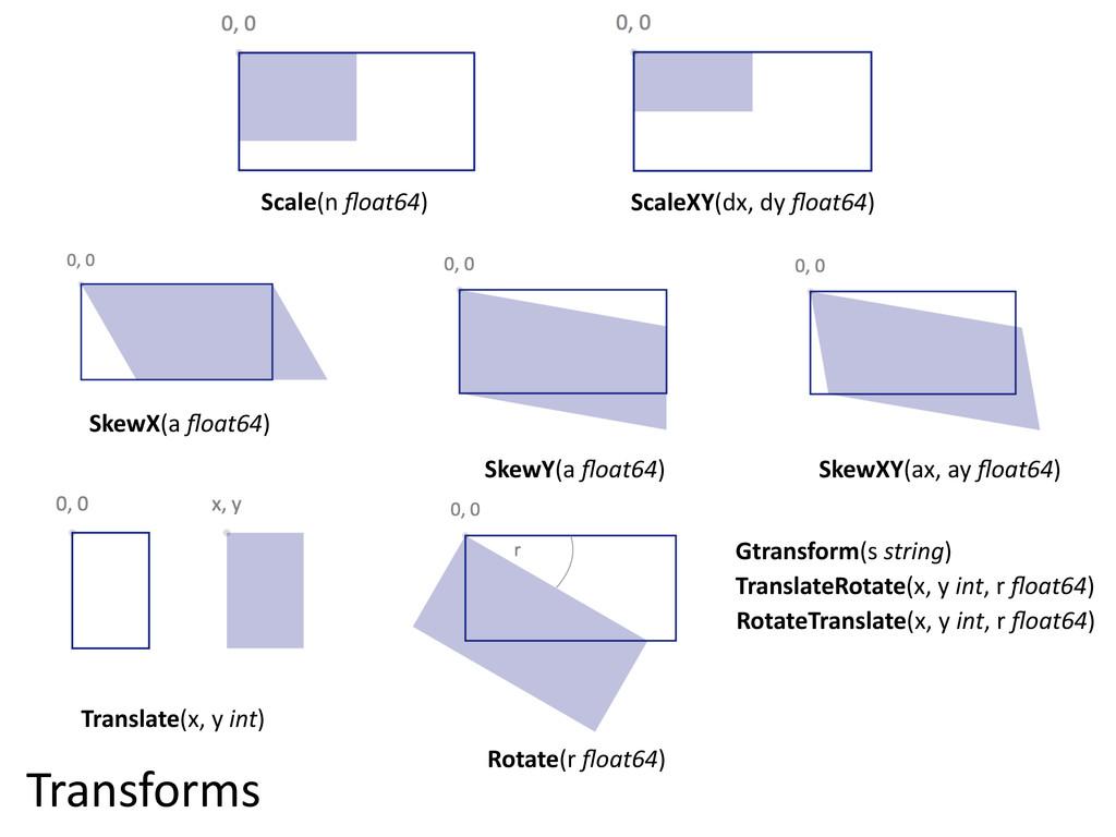 Transforms SkewX(a float64) SkewXY(ax, ay floa...