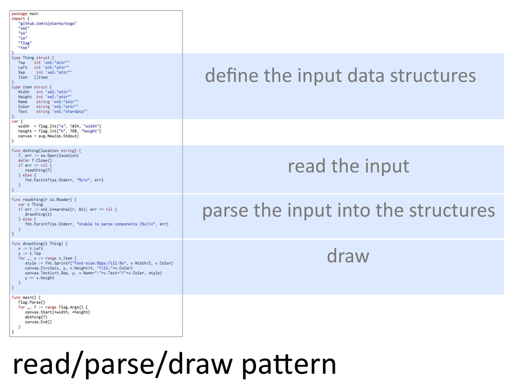 define  the  input  data  structures read  the  ...