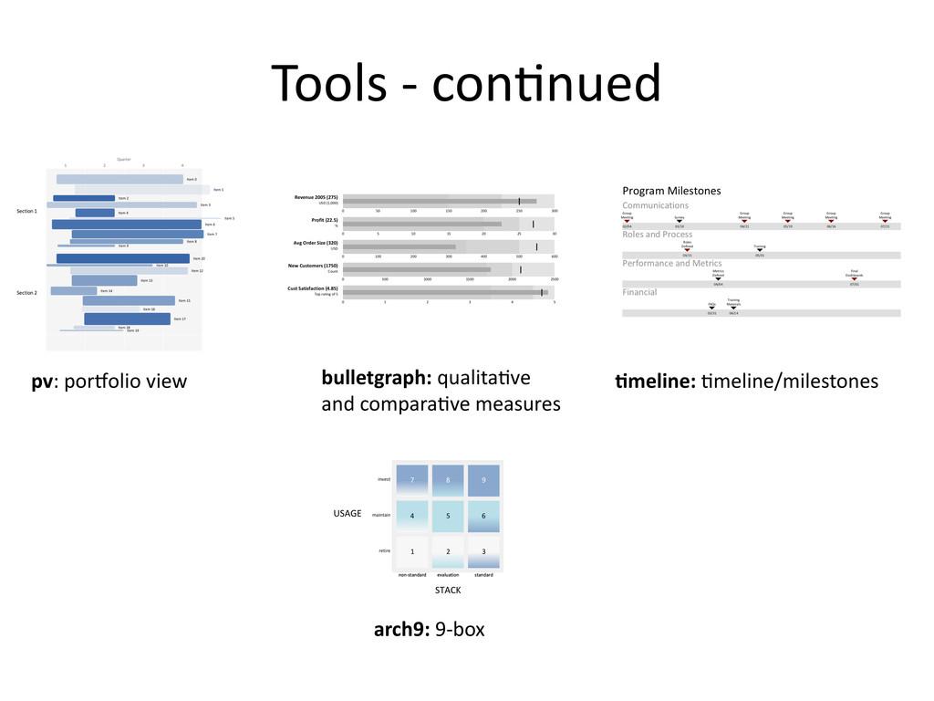 Tools -‐ con@nued pv: porjolio view bullet...