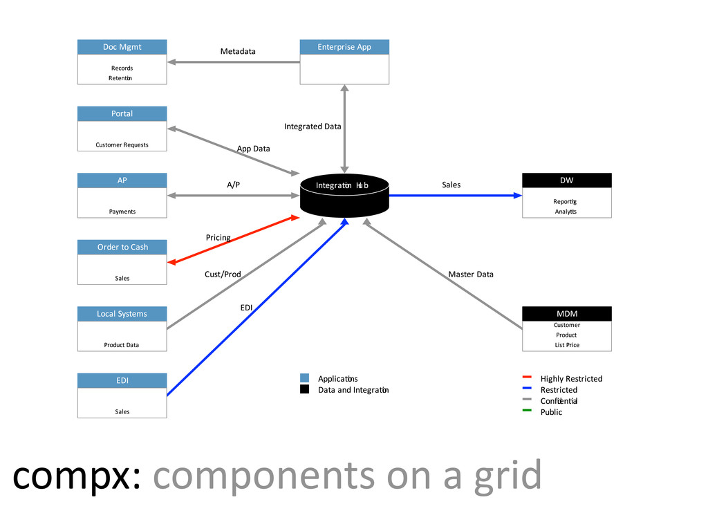 compx:  components  on  a  grid