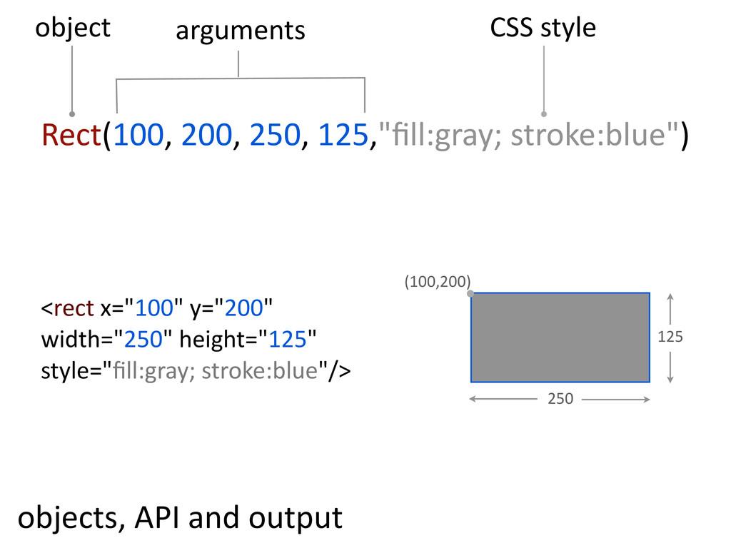 """Rect(100, 200, 250, 125,""""fill:gray; stroke:b..."""