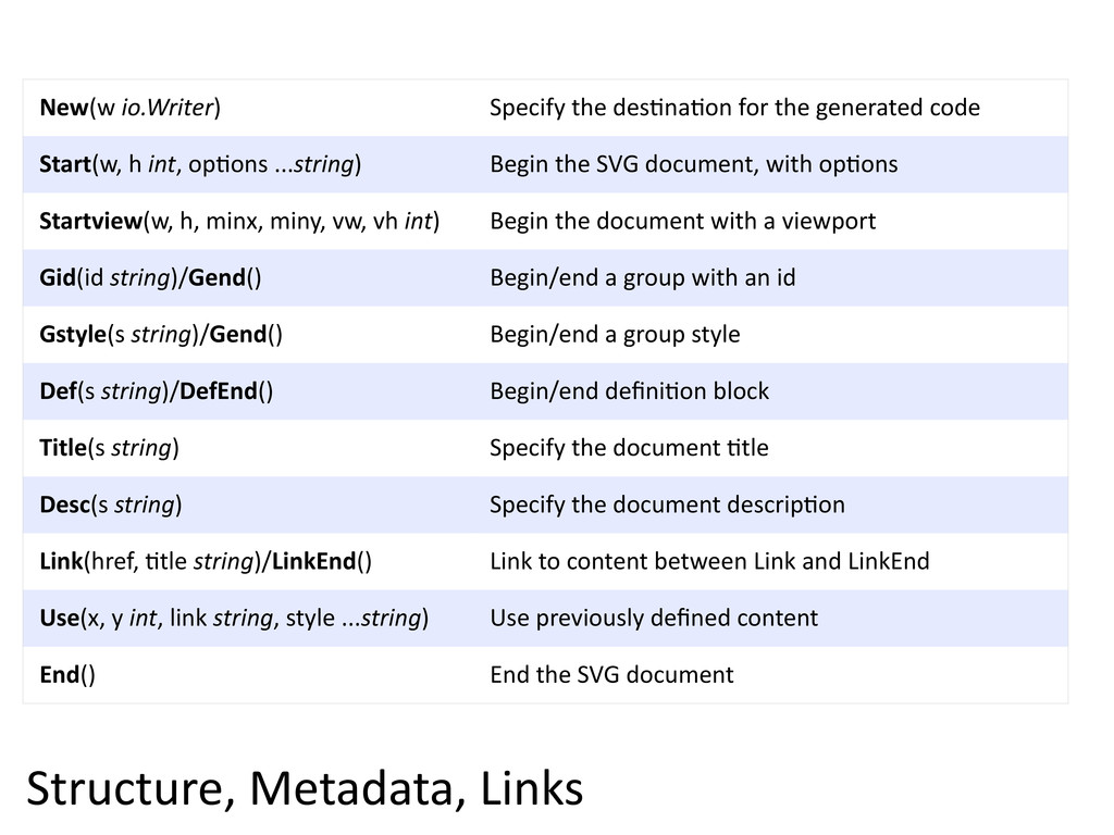 Structure,  Metadata,  Links New(w  io.Writer) ...