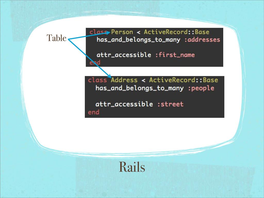 Rails Table