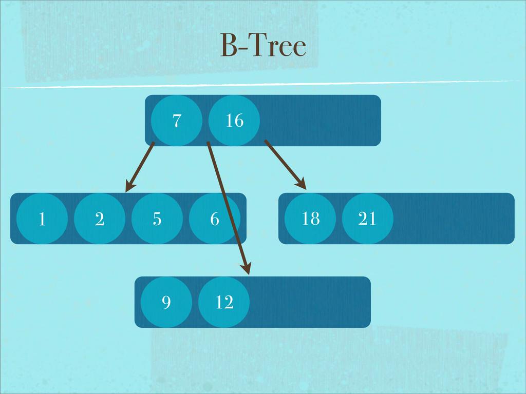 B-Tree 1 2 5 6 7 16 9 12 18 21