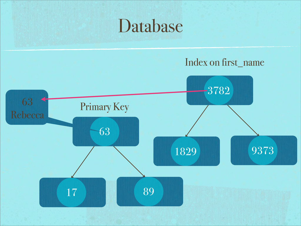 Database Primary Key 63 17 89 Index on first_na...