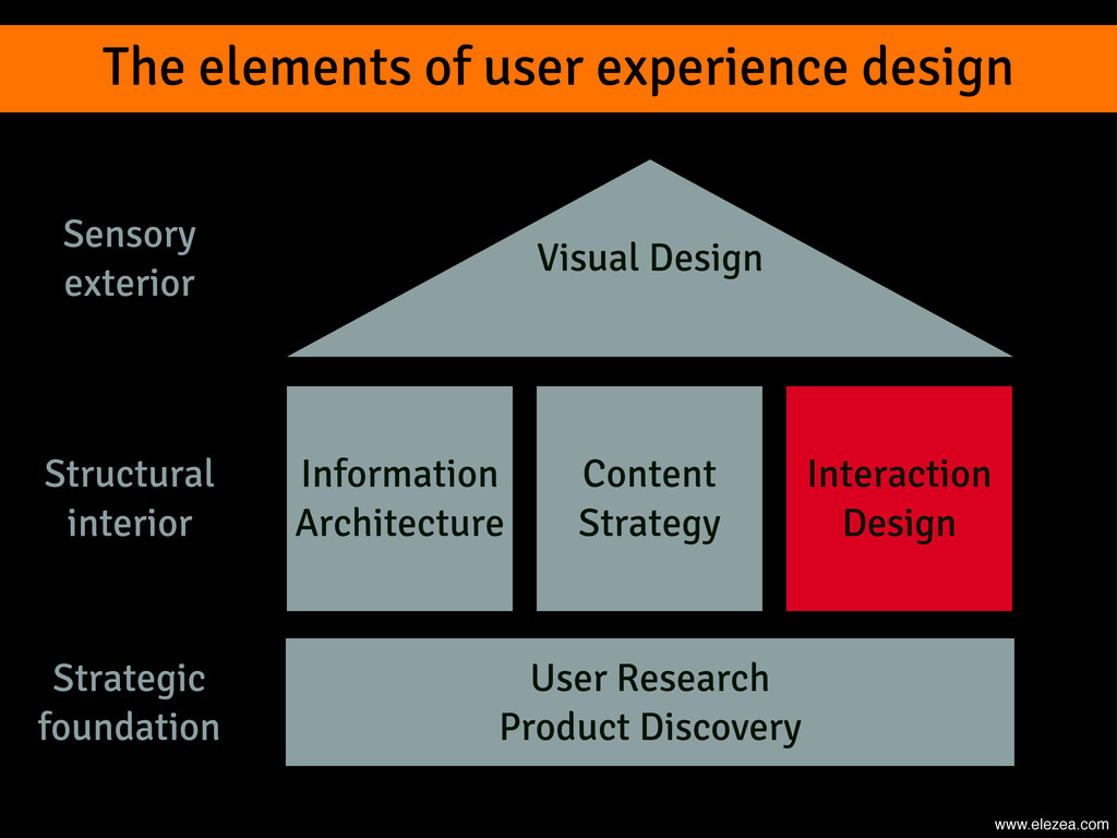 The elements of user experience design User Res...