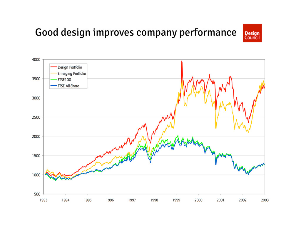 Good design improves company performance