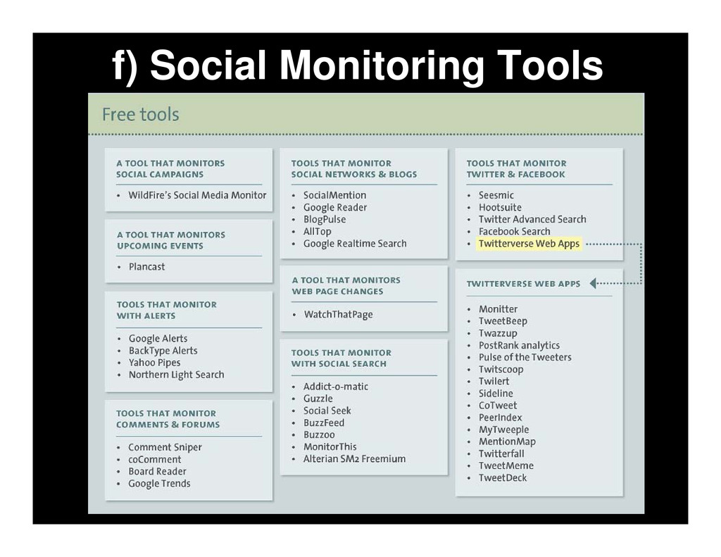 f) Social Monitoring Tools