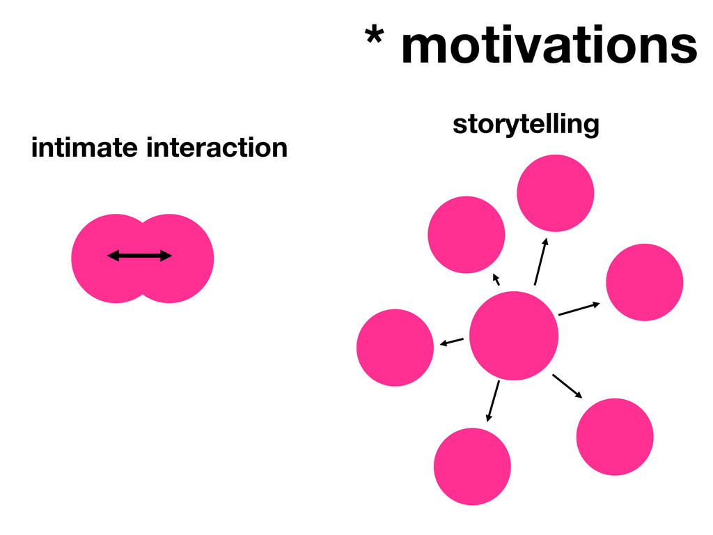 * motivations intimate interaction storytelling