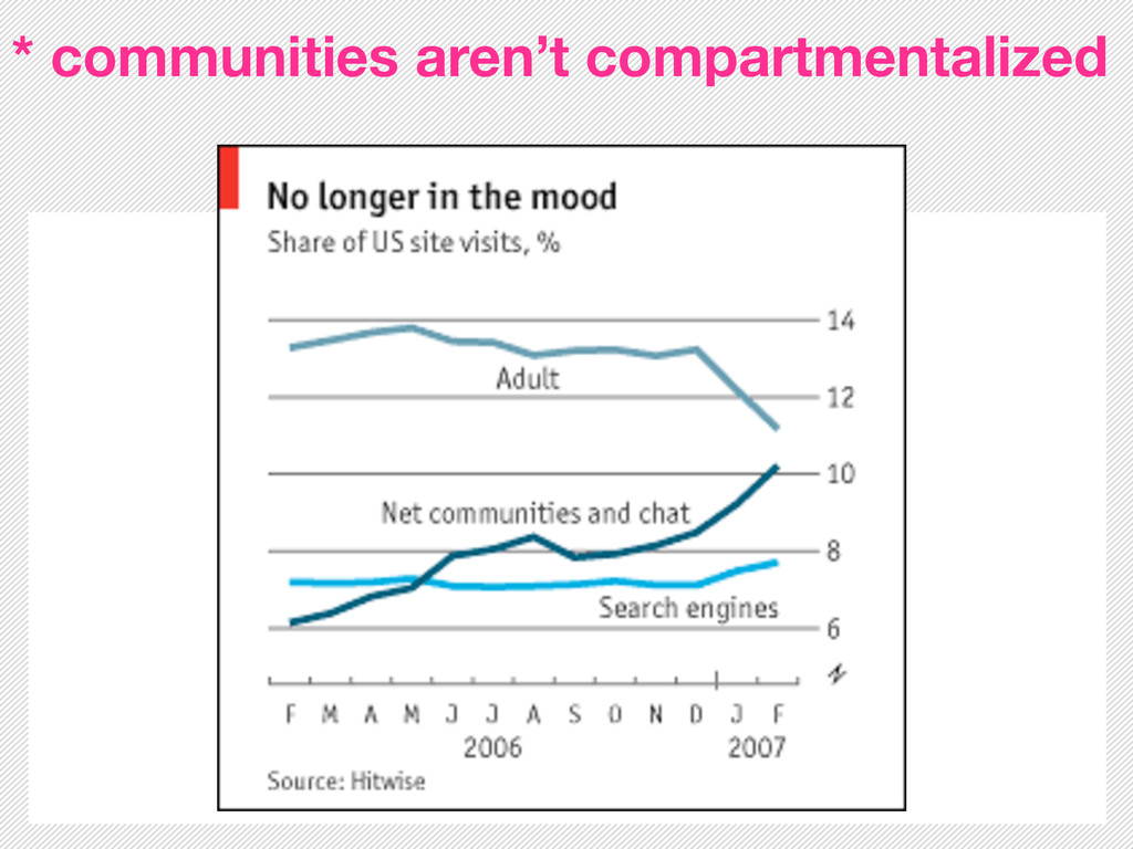 * communities aren't compartmentalized