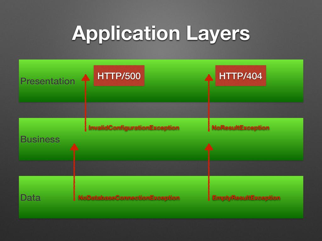 Application Layers Presentation Business Data N...