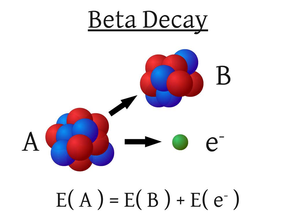 E( A ) = E( B ) + E( e- ) A B e- Beta Decay